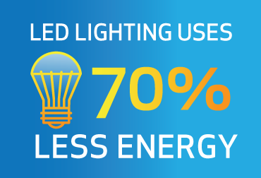 LED lighting uses 70% less energy